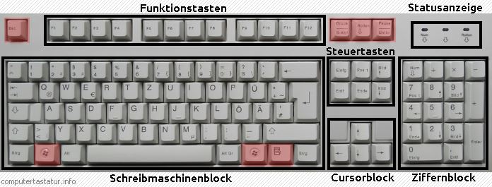 Layout IBM/Windows-PC-Tastatur deutsch