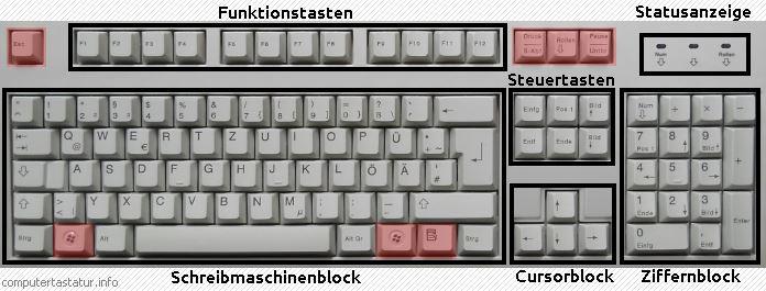 Layout IBM/Windows-PC-Tastatur deutsch